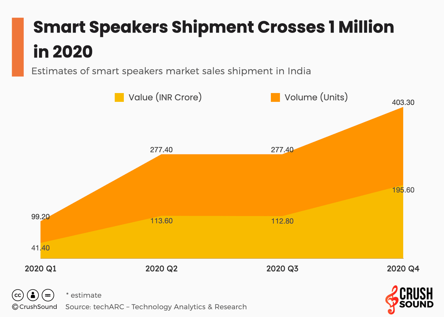 Smart Speakers Shipments India 2020 - The 7 Best Speaker Brands In India You Must Know! (2021)