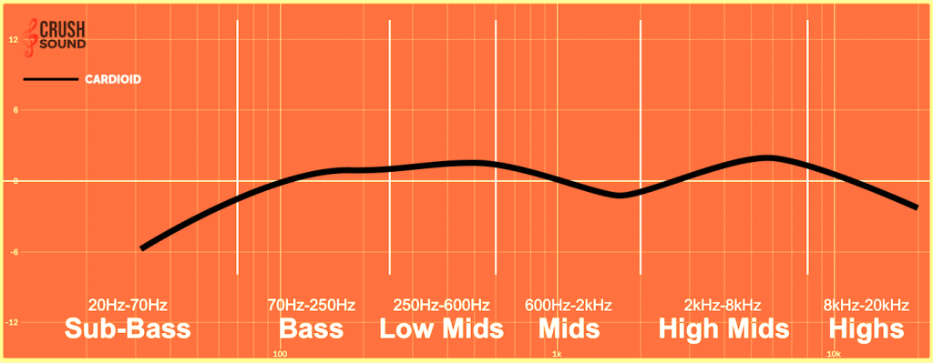 Cardioid Microphone Frequency Response 1024x399 - Understanding Microphone Frequency Response - Basics Guide