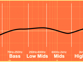 Cardioid Microphone Frequency Response 350x263 - CrushSound