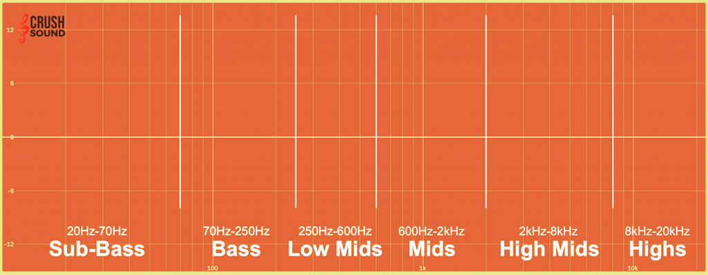 Low Mids Highs Chart 1024x399 - Understanding Microphone Frequency Response - Basics Guide