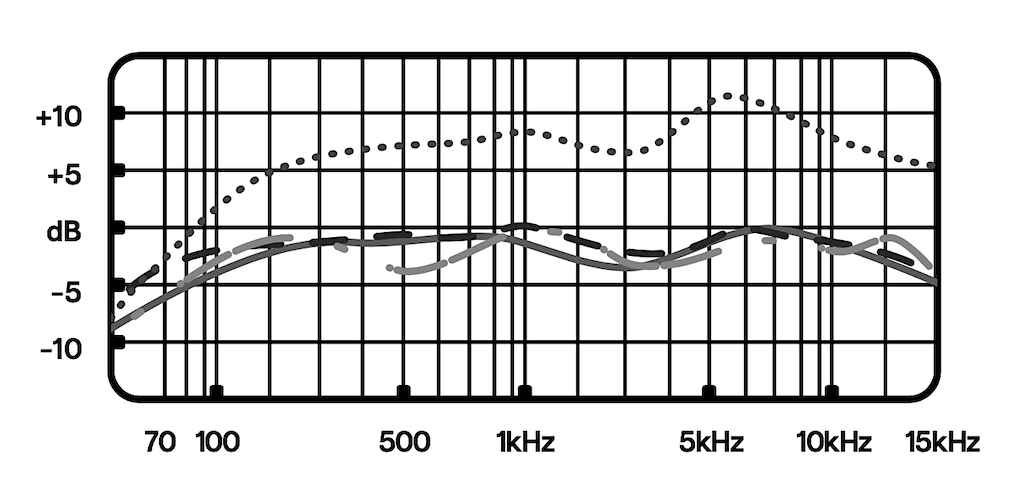 Microphone Frequency Response Sample - Understanding Microphone Frequency Response - Basics Guide